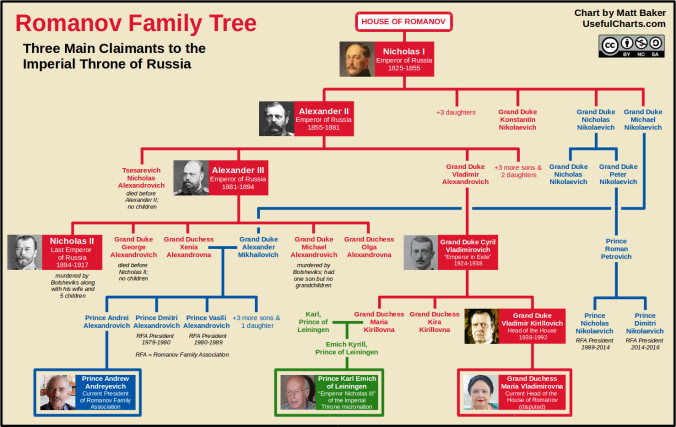 romanov-dynasty-family-tree-succession